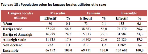 Idiomas hablados en Figuig